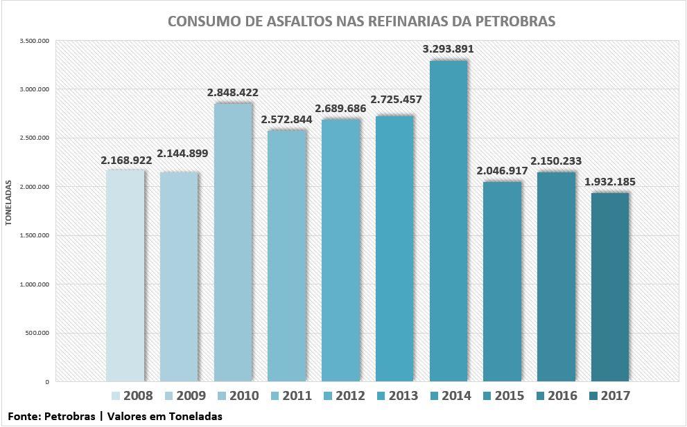consumo-de-asfaltos-2008-2017