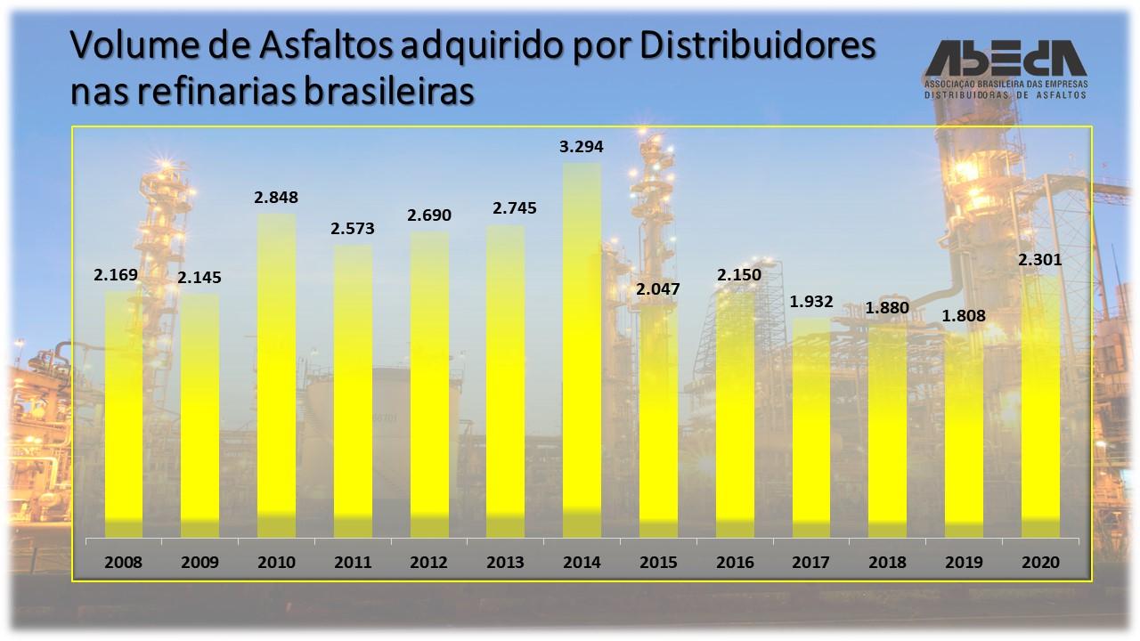 volume-de-asfaltos-adquirido-por-distribuidores-nas-refinarias